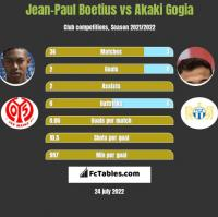 Jean-Paul Boetius vs Akaki Gogia h2h player stats