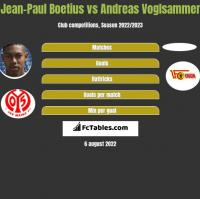 Jean-Paul Boetius vs Andreas Voglsammer h2h player stats
