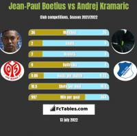 Jean-Paul Boetius vs Andrej Kramaric h2h player stats