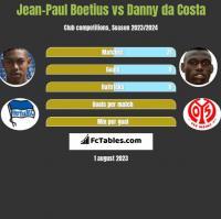 Jean-Paul Boetius vs Danny da Costa h2h player stats