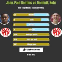 Jean-Paul Boetius vs Dominik Kohr h2h player stats