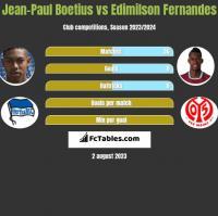 Jean-Paul Boetius vs Edimilson Fernandes h2h player stats