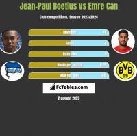 Jean-Paul Boetius vs Emre Can h2h player stats