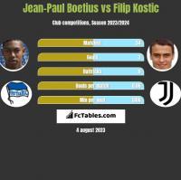 Jean-Paul Boetius vs Filip Kostic h2h player stats