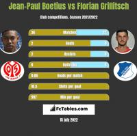 Jean-Paul Boetius vs Florian Grillitsch h2h player stats