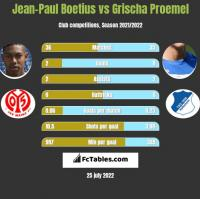 Jean-Paul Boetius vs Grischa Proemel h2h player stats