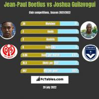 Jean-Paul Boetius vs Joshua Guilavogui h2h player stats
