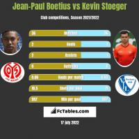 Jean-Paul Boetius vs Kevin Stoeger h2h player stats