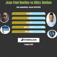 Jean-Paul Boetius vs Khiry Shelton h2h player stats