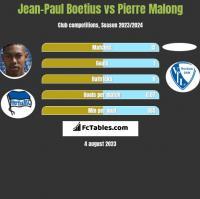 Jean-Paul Boetius vs Pierre Malong h2h player stats