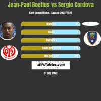 Jean-Paul Boetius vs Sergio Cordova h2h player stats