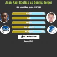 Jean-Paul Boetius vs Dennis Geiger h2h player stats
