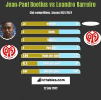 Jean-Paul Boetius vs Leandro Barreiro h2h player stats