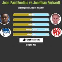 Jean-Paul Boetius vs Jonathan Burkardt h2h player stats