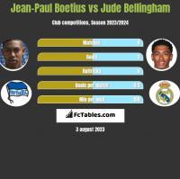 Jean-Paul Boetius vs Jude Bellingham h2h player stats