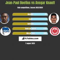 Jean-Paul Boetius vs Ansgar Knauff h2h player stats
