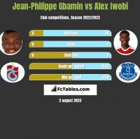 Jean-Philippe Gbamin vs Alex Iwobi h2h player stats