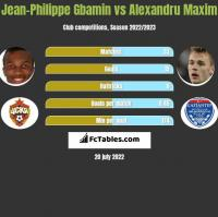 Jean-Philippe Gbamin vs Alexandru Maxim h2h player stats
