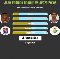 Jean-Philippe Gbamin vs Ayoze Perez h2h player stats