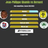Jean-Philippe Gbamin vs Bernard h2h player stats