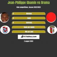 Jean-Philippe Gbamin vs Bruma h2h player stats