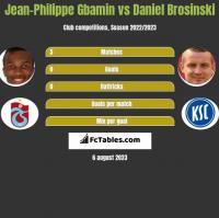 Jean-Philippe Gbamin vs Daniel Brosinski h2h player stats