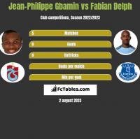 Jean-Philippe Gbamin vs Fabian Delph h2h player stats