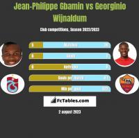 Jean-Philippe Gbamin vs Georginio Wijnaldum h2h player stats