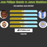 Jean-Philippe Gbamin vs James Maddison h2h player stats