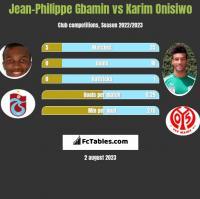 Jean-Philippe Gbamin vs Karim Onisiwo h2h player stats