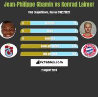 Jean-Philippe Gbamin vs Konrad Laimer h2h player stats