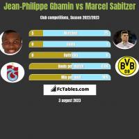 Jean-Philippe Gbamin vs Marcel Sabitzer h2h player stats