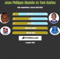 Jean-Philippe Gbamin vs Tom Davies h2h player stats
