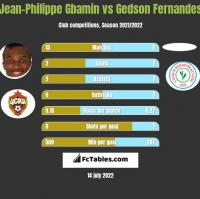 Jean-Philippe Gbamin vs Gedson Fernandes h2h player stats
