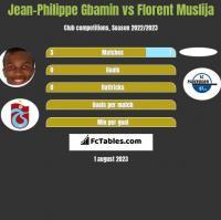 Jean-Philippe Gbamin vs Florent Muslija h2h player stats