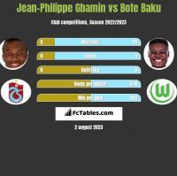 Jean-Philippe Gbamin vs Bote Baku h2h player stats