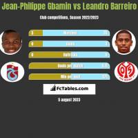 Jean-Philippe Gbamin vs Leandro Barreiro h2h player stats