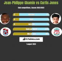 Jean-Philippe Gbamin vs Curtis Jones h2h player stats