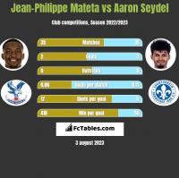 Jean-Philippe Mateta vs Aaron Seydel h2h player stats