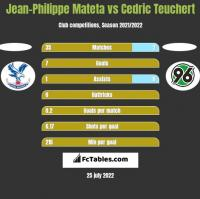 Jean-Philippe Mateta vs Cedric Teuchert h2h player stats