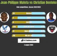 Jean-Philippe Mateta vs Christian Benteke h2h player stats