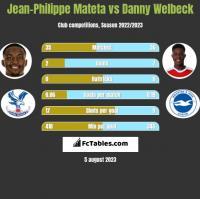 Jean-Philippe Mateta vs Danny Welbeck h2h player stats