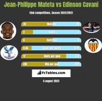 Jean-Philippe Mateta vs Edinson Cavani h2h player stats