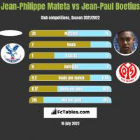 Jean-Philippe Mateta vs Jean-Paul Boetius h2h player stats