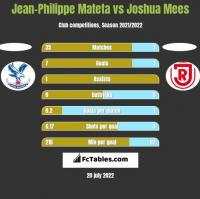 Jean-Philippe Mateta vs Joshua Mees h2h player stats