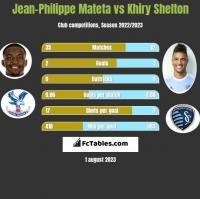 Jean-Philippe Mateta vs Khiry Shelton h2h player stats