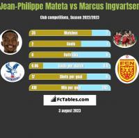 Jean-Philippe Mateta vs Marcus Ingvartsen h2h player stats