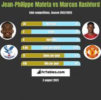 Jean-Philippe Mateta vs Marcus Rashford h2h player stats