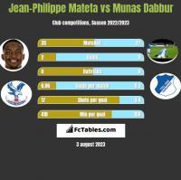 Jean-Philippe Mateta vs Munas Dabbur h2h player stats