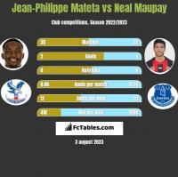 Jean-Philippe Mateta vs Neal Maupay h2h player stats